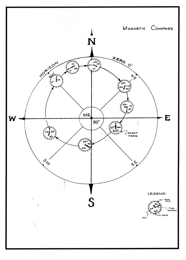 Compass Plot of the Sun